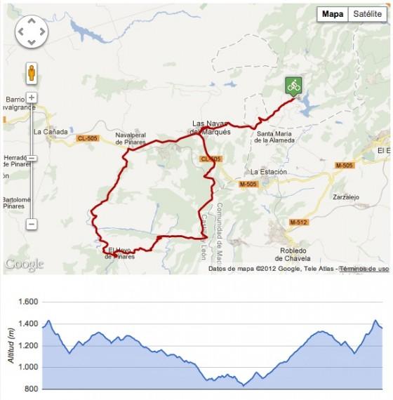 La ruta en Red Ciclista