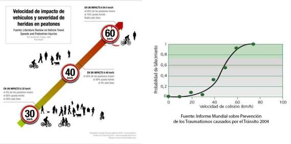 velocidad_vs_impactos